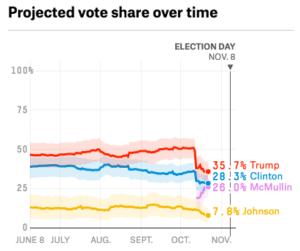 Utah's poll averages via FiveThirtyEight
